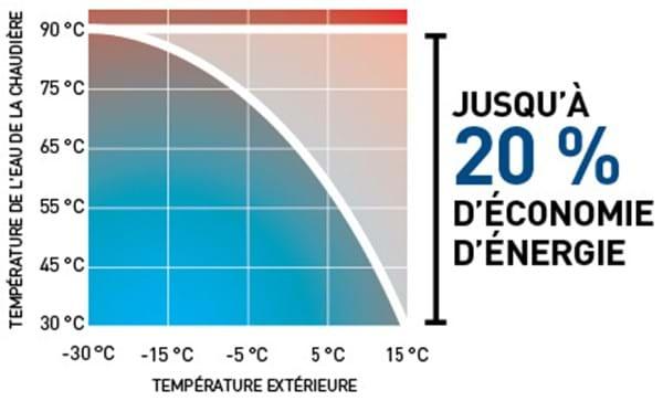Graphique 20% d'économie d'énergie