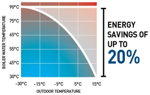 20% energy saving graph